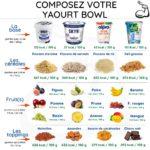 Composez votre yaourt bowl